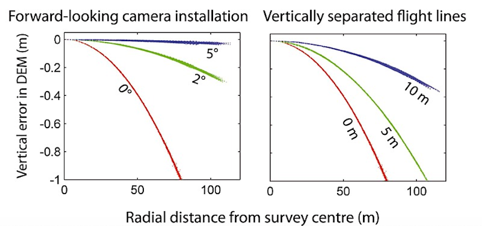 figure showing effect of vertically separated flight lines and forward facing cameras on improving self calibration